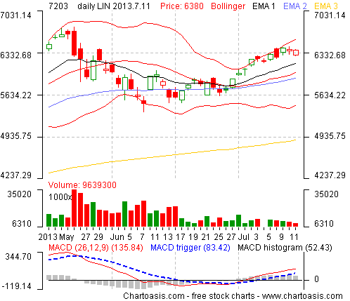 Example stock chart from Japan (TOYOTA MOTOR CORP.) created with the free software Chartoasis Chili