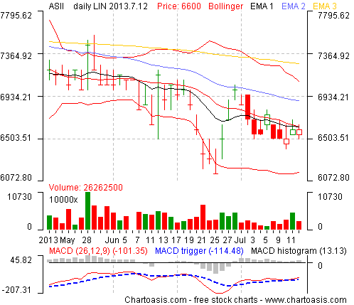 Example stock chart from Indonesia (Astra International Tbk) created with the free software Chartoasis Chili