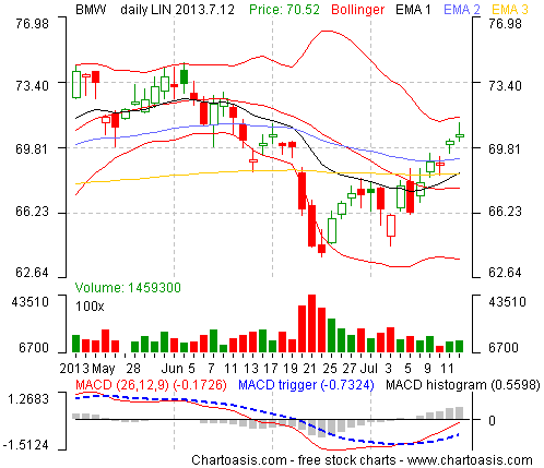 Example technical analysis chart from Germany (BMW) created with the free analysis software of www.chartoasis.com.
