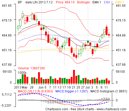 Example stock chart from United Kingdom (BP) created with the free software Chartoasis Chili