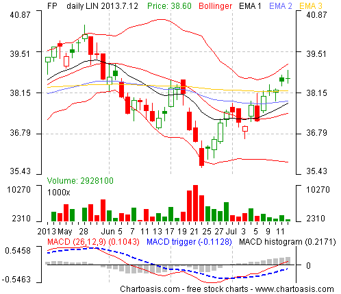 Example stock chart from France (TOTAL) created with the free software Chartoasis Chili