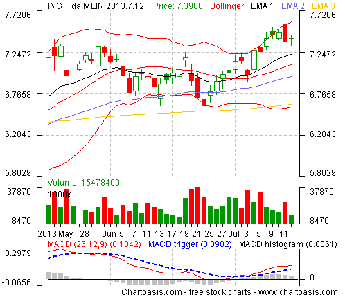 Example stock chart from Netherlands (ING GROEP) created with the free software Chartoasis Chili
