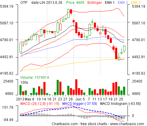 Example technical analysis chart from Hungary (OTP) created with the free analysis software of www.chartoasis.com.