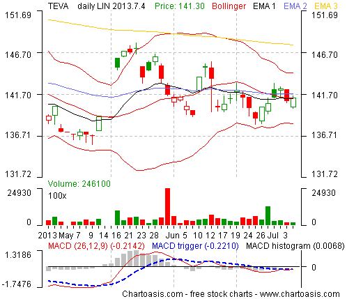 Example technical analysis chart from Israel (TEVA) created with the free analysis software of www.chartoasis.com.
