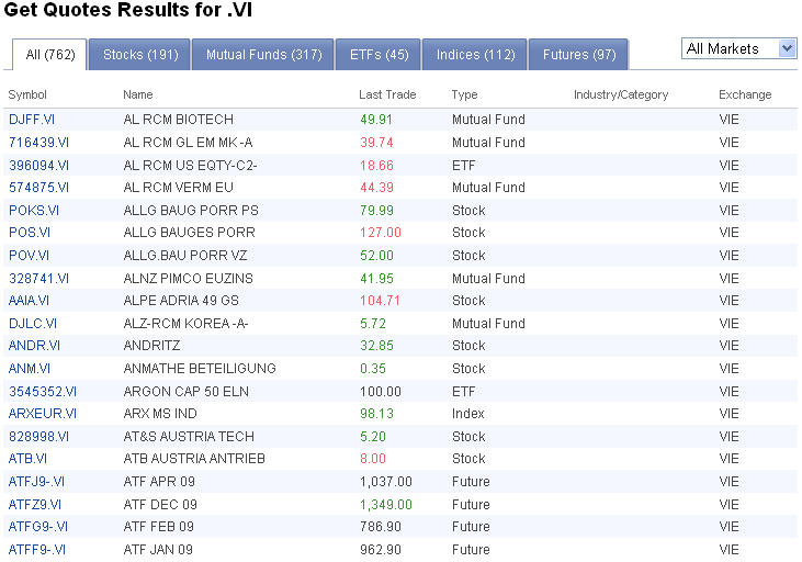 The search results are the equities traded on Vienna Stock Exchange
