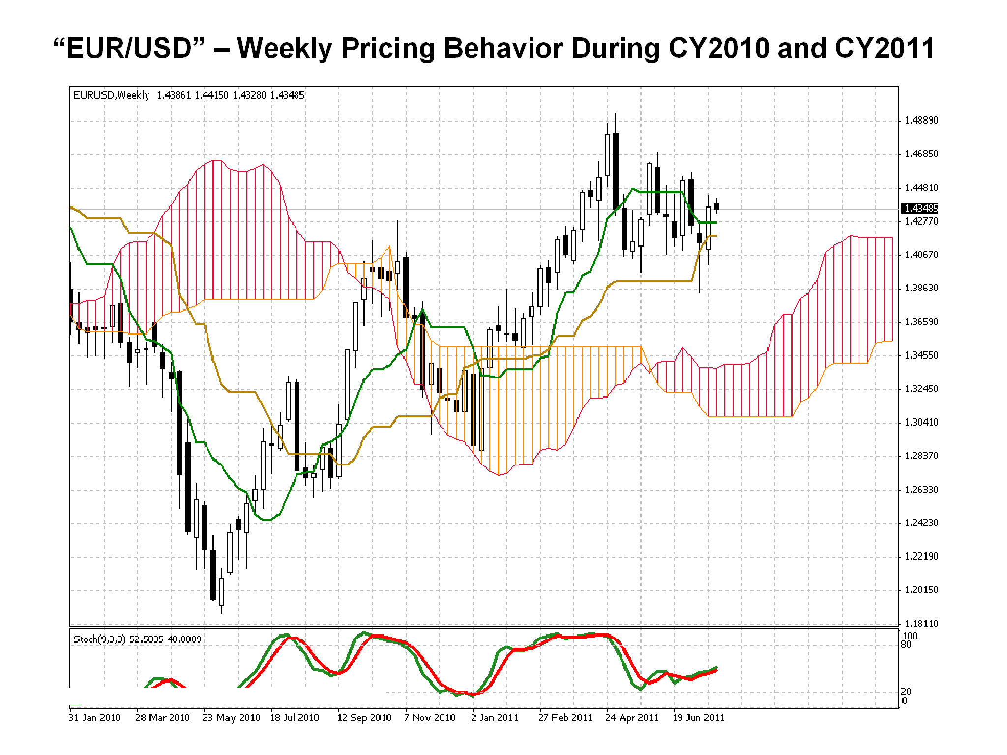 EUR/USD weekly chart CY 2010 CY 2011