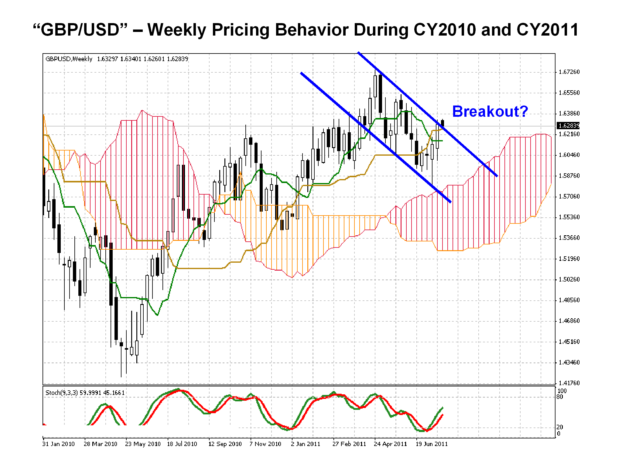 GBP USD weekly CY2010-CY2011