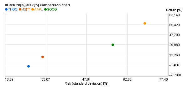 return risk chart example
