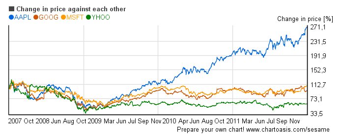 Tech stocks (MSFT, AAPL, GOOG, YHOO) in the financial crisis