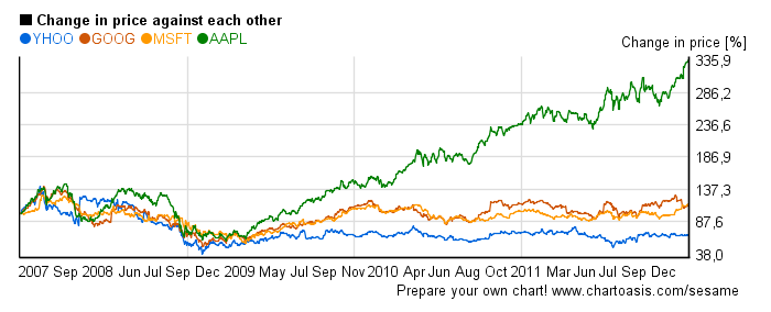 relative price change chart of tech stocks