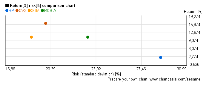Risk-return chart of oil companies