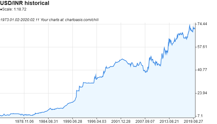 USD-INR historical chart created with free chart software, Chartoasis Chili