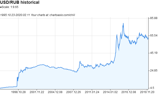 USD-RUB historical chart created with free chart software, Chartoasis Chili