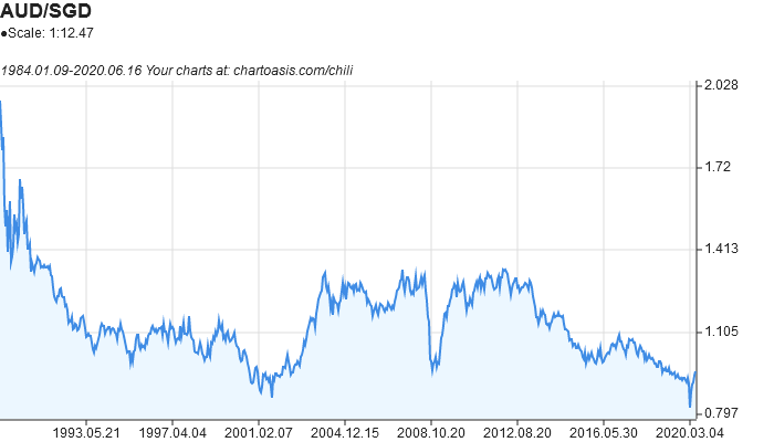 AUD-SGD historical chart created with free chart software: Chartoasis Chili
