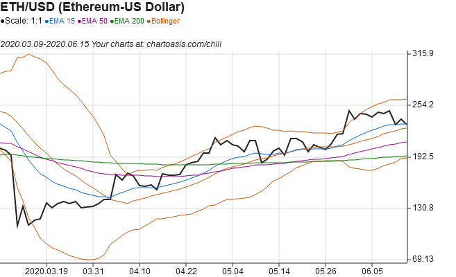 Ethereum technical analysis chart from built-in data with Chartoasis Chili