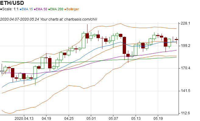 Ethereum technical analysis chart from external data with Chartoasis Chili