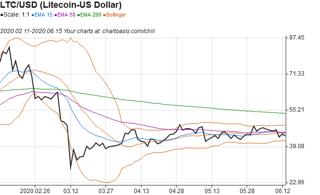 LiteCoin technical analysis chart from built-in data with Chartoasis Chili