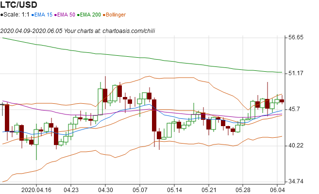 LiteCoin technical analysis chart from external data with Chartoasis Chili