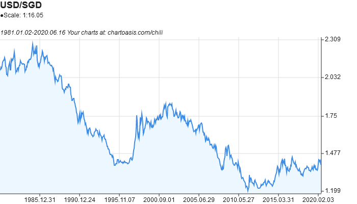 USD-SGD historical chart created with free chart software: Chartoasis Chili