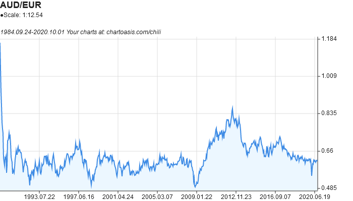 AUD-EUR historical chart created with free chart software: Chartoasis Chili