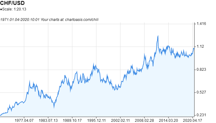 CHF-USD historical chart created with free chart software: Chartoasis Chili