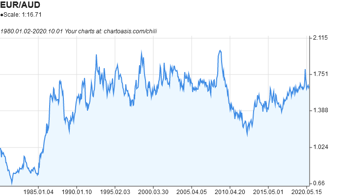 EUR-AUD historical chart created with free chart software: Chartoasis Chili