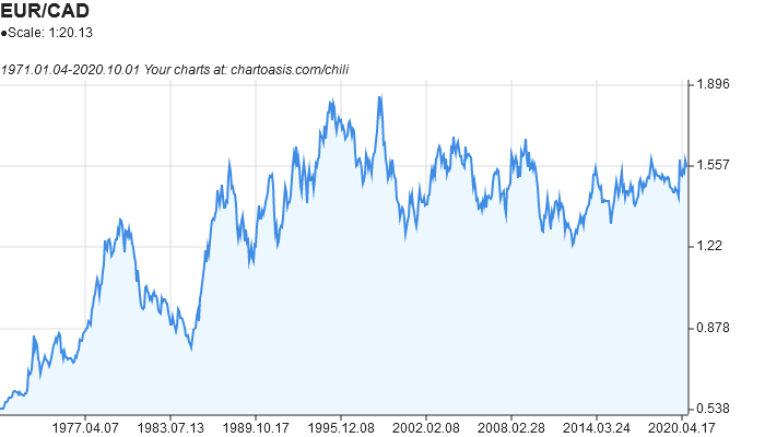 EUR-CAD historical chart created with free chart software: Chartoasis Chili