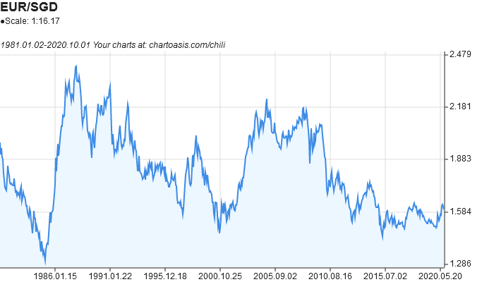 EUR-SGD historical chart created with free chart software: Chartoasis Chili