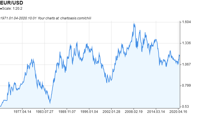 EUR-USD historical chart created with free chart software: Chartoasis Chili