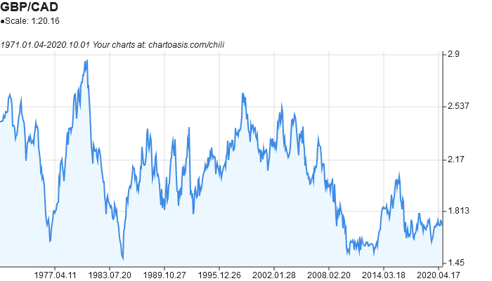 GBP-CAD historical chart created with free chart software: Chartoasis Chili