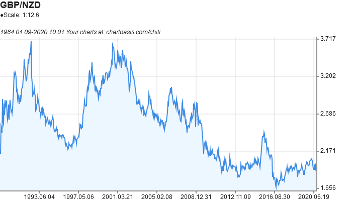 GBP-NZD historical chart created with free chart software: Chartoasis Chili