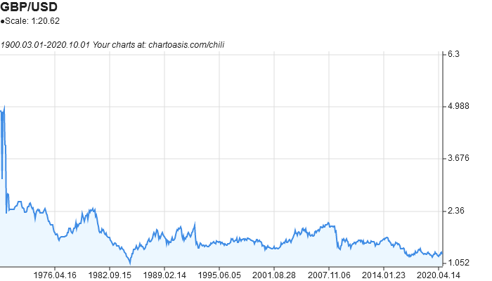 GBP-USD historical chart created with free chart software: Chartoasis Chili