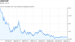 USD-CHF historical chart created with free chart software: Chartoasis Chili