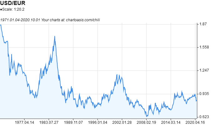USD-EUR historical chart created with free chart software: Chartoasis Chili